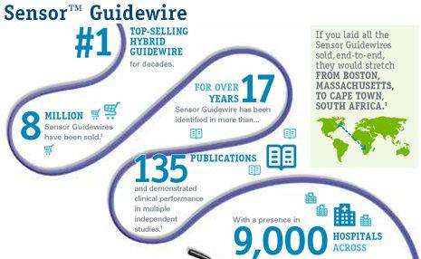 Optowire: fiber optic pressure sensor (ffr guidewire).