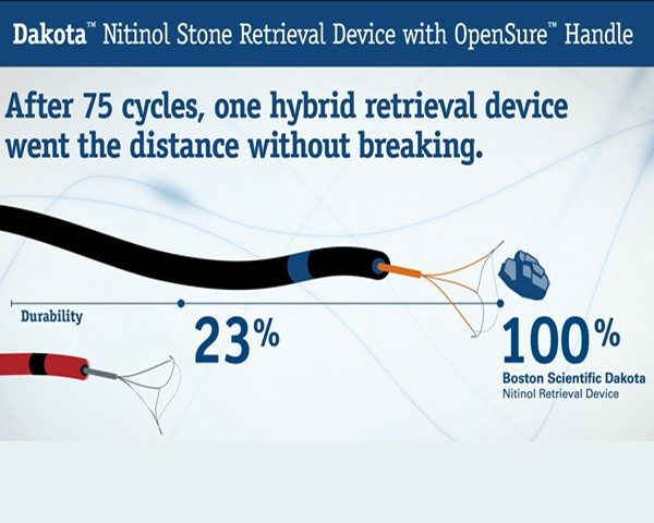 Dakota™ Nitinol Stone Retrieval Device Infographic