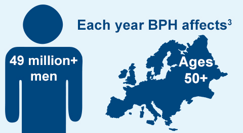 BPH affects more than 27 million men over 50 each year in the United States3