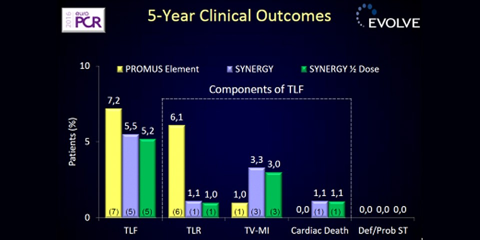5-Year clinical outcomes of the EVOLVE Trial