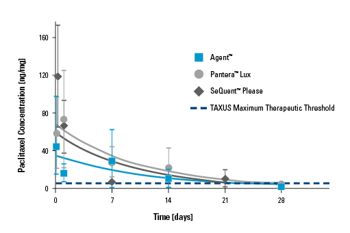 Graph of Paclitaxel Arterial Tissue levels for BSC Agent, BTK Pantera Lux and B.Braun SeQuent Please