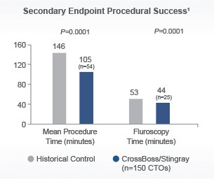 FAST-CTO Secondary Endpoint