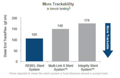 Bench Test: More Trackability