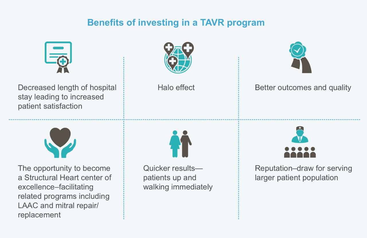 Benefits of investing in a TAVR program: