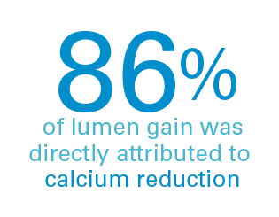 Study Results show 86% of lumen gain was directly attributed to calcium reduction