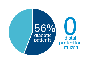 56% diabetic patients; 0 distal protection utilized