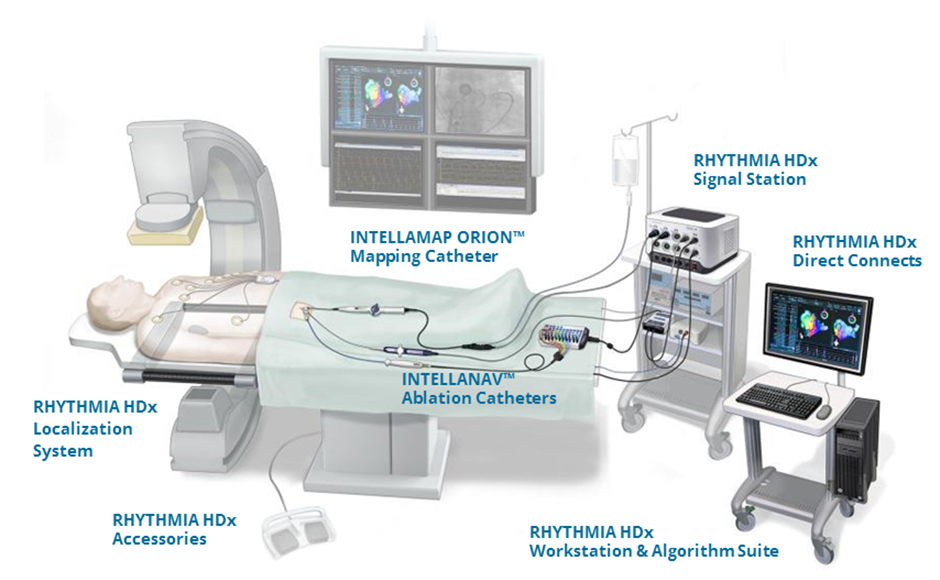 RHYTHMIA System Overview