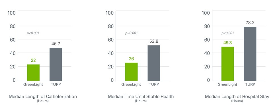 Greenlight Xps Laser Therapy System The Goliath Study