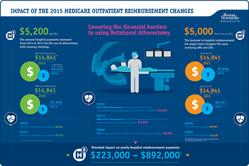 2015 Outpatient Medicare Reimbursement Changes for Atherectomy Infographic