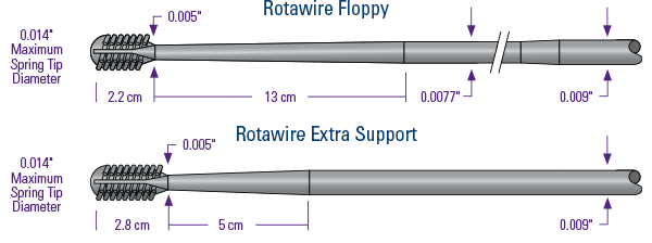 Rotawire Guide Wires