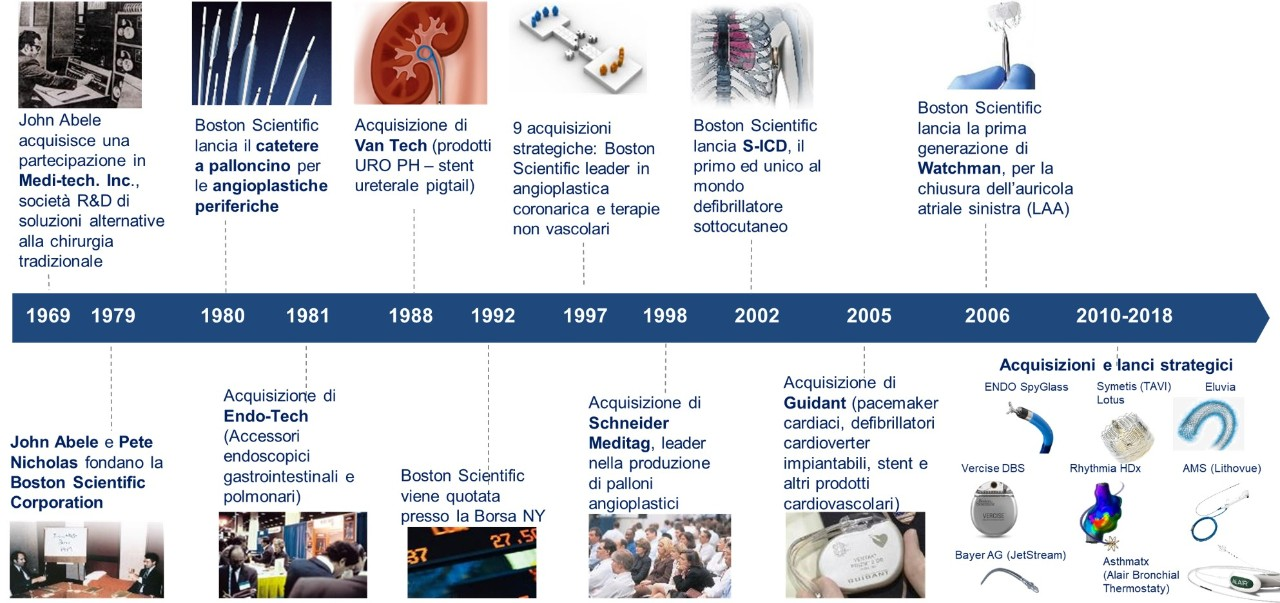 40 Years of Advancing Science for Life