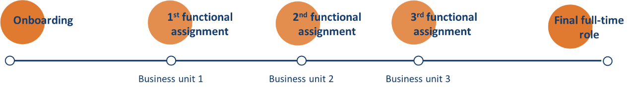 Business Unit - Timeline