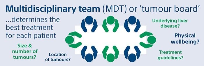 Multidisciplinary team (MDT)