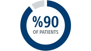 90% of patients seek reassurance that their HCP office/hospital is clean, safe and taking precautions
