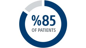 85% of patients are interacting with their HCP less frequently than before COVID-19
