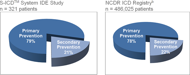 Patient Distribution Similar to NCDR Registry