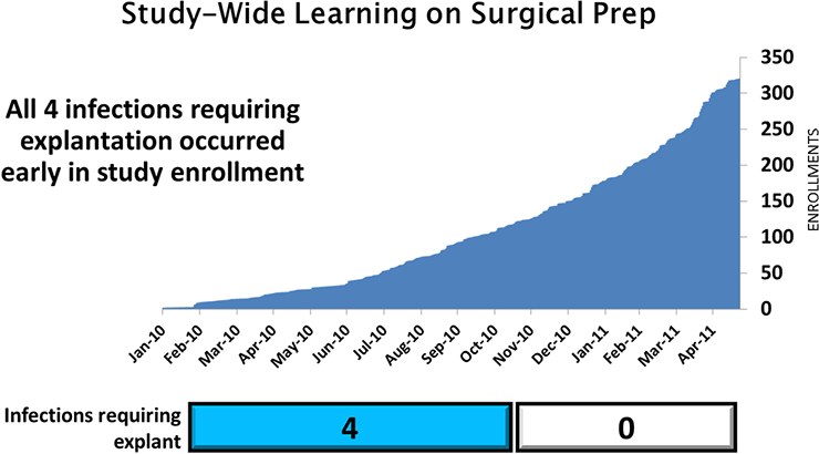 Study-Wide Learning on Surgical Prep