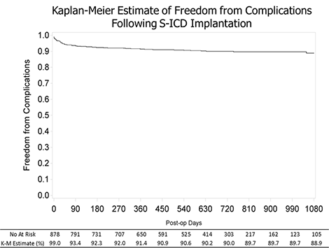 Kaplan-Meier Estimate of Freedom from Complications Following S-ICD Implantation