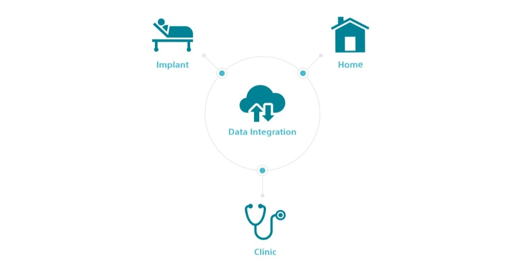 Workflow graphic showing how the LATITUDE portfolio of remote patient management solutions work together.