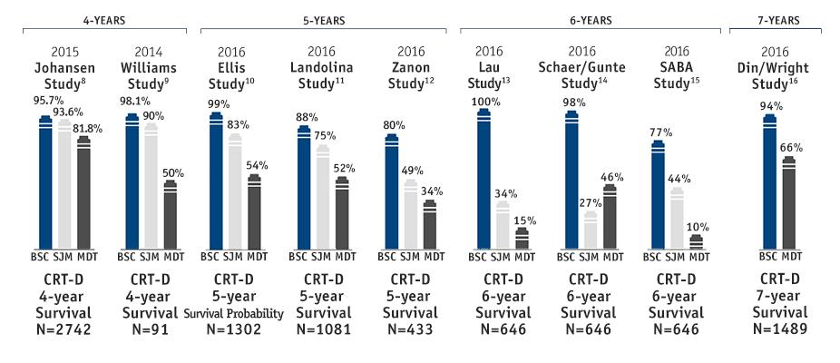 Nueve estudios independientes confirman que los dispositivos TRC-D de Boston Scientific ofrecen la mejor longevidad del sector.