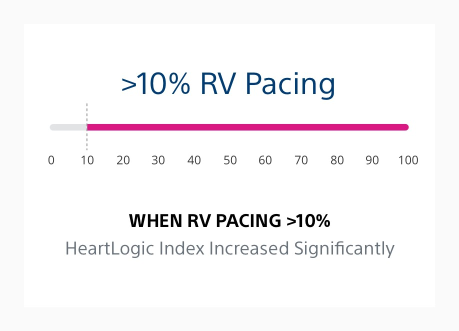 Infographic showing that when RV pacing is greater than 10%, the HeartLogic index increases significantly.