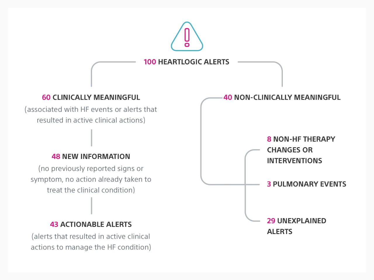 Workflow graphic showing the number of clinically meaningful alerts, actionable alerts and alerts that provided new information.