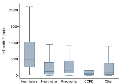 NT-proBNP and Heart Failure