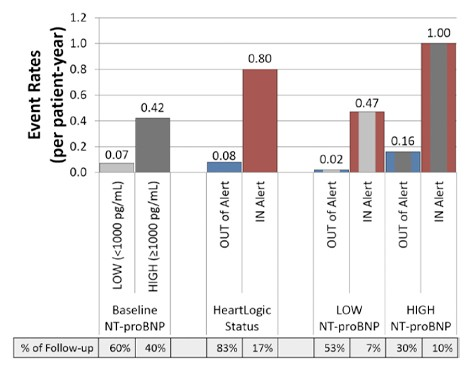 NT-proBNP & HeartLogic: data from MultiSENSE