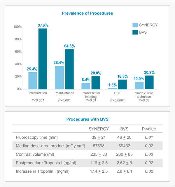Prevalence of Procedures