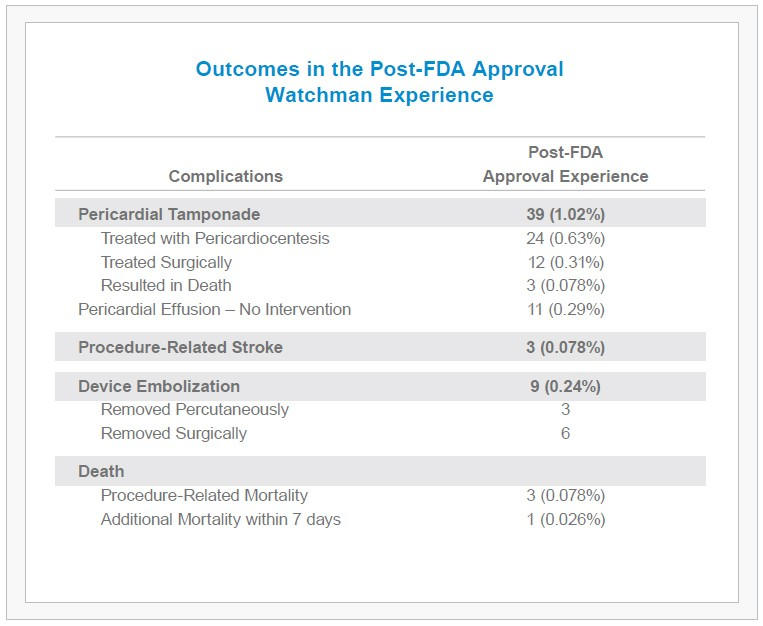 The WATCHMAN Experience - Outcomes Post-FDA Approval