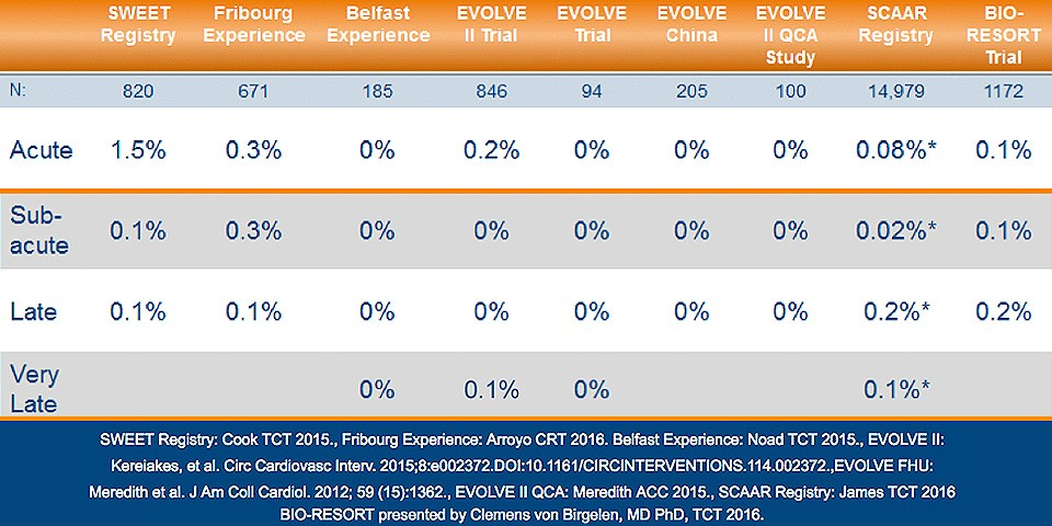 Table: Synergy™ Stent: ST Rates from the Academic Research Consortium