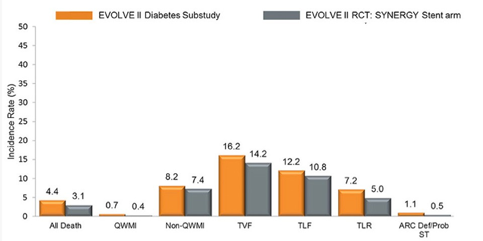 SYNERGY™ BP Stent shows comparable clinical outcomes in patients with DM and EVOLVE II RCT