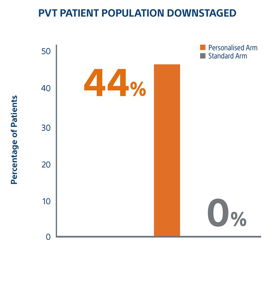 PVT Patient Population
