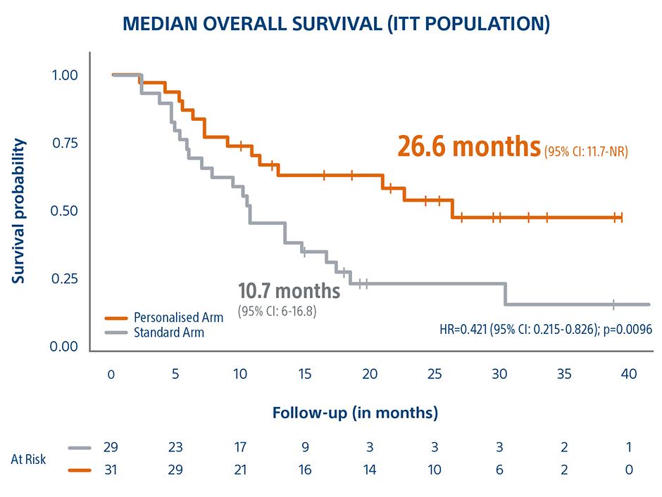 Median Overall Survival (ITT population)