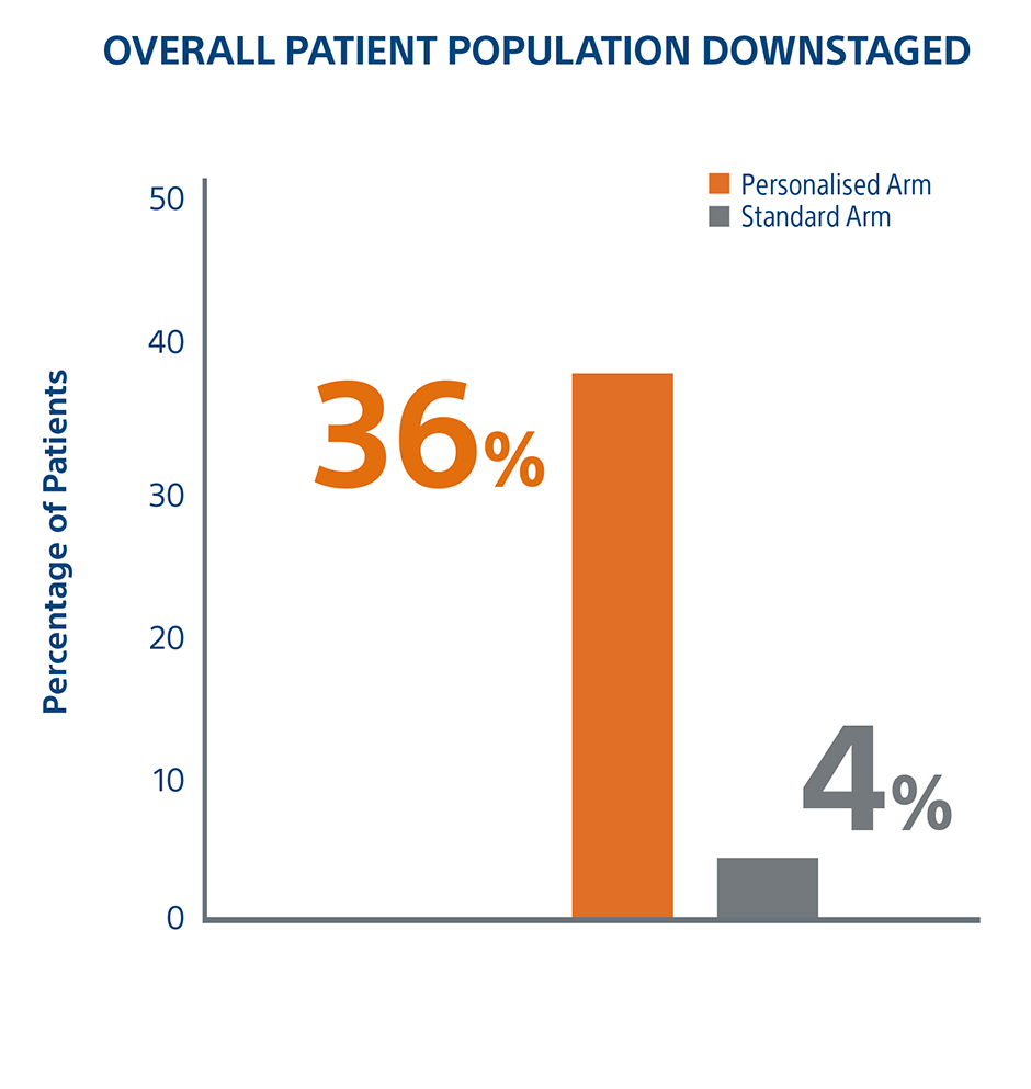 Overall Patient Population