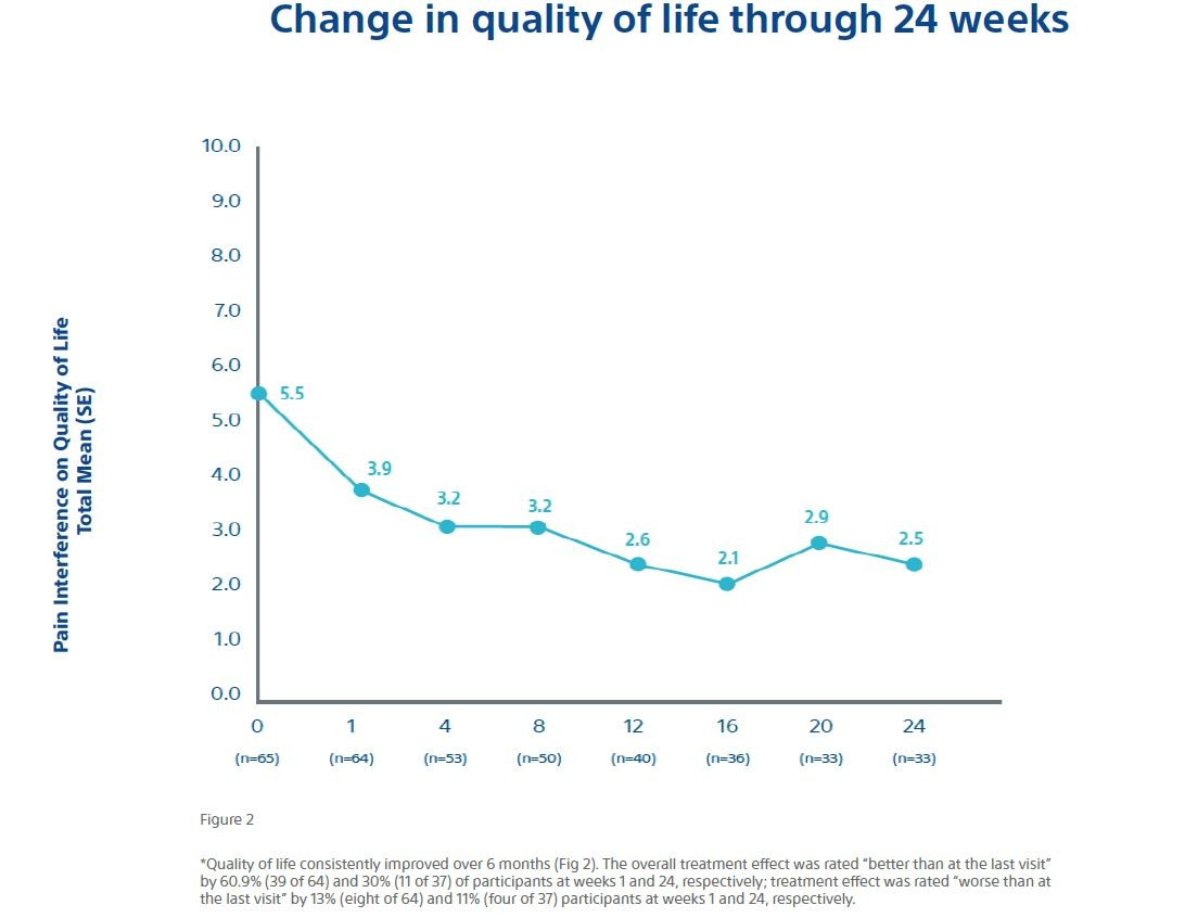 Change in quality of life through 24 weeks