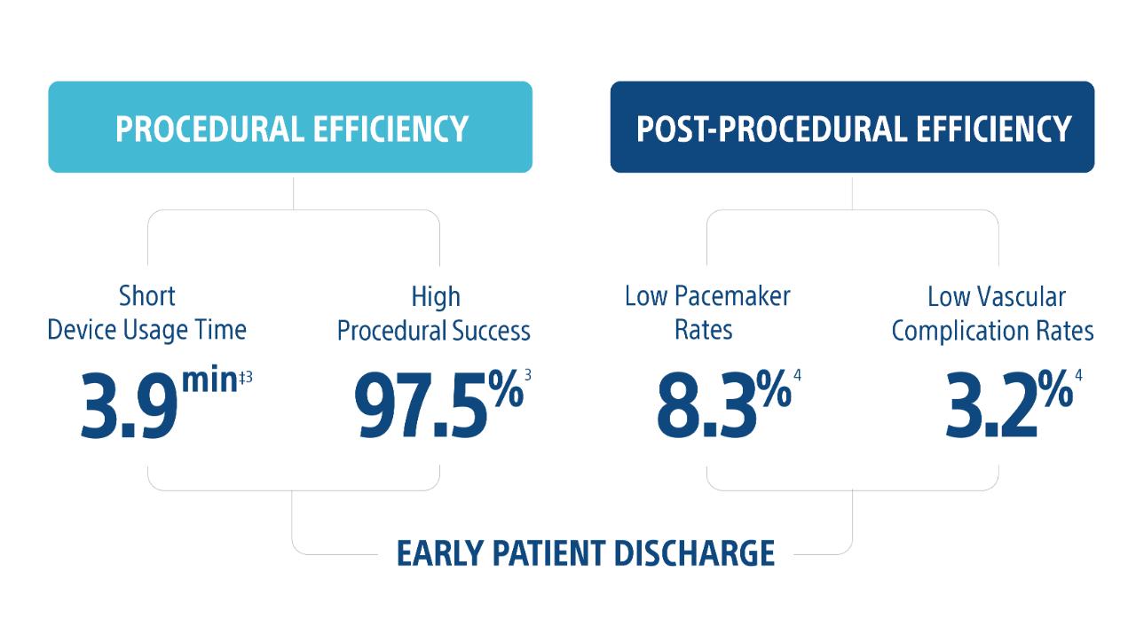 efficient procedure diagram