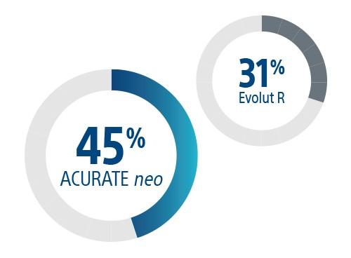 45% ACURATE neo, 31% Evolut R