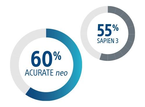60% ACURATE neo, 55% SAPIEN 3