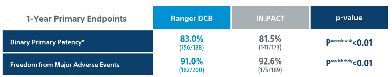 Compare trial 1 year ranger primary endpoints