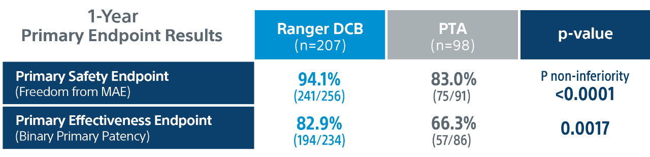 Chart of Ranger DCB  primary endpoint results