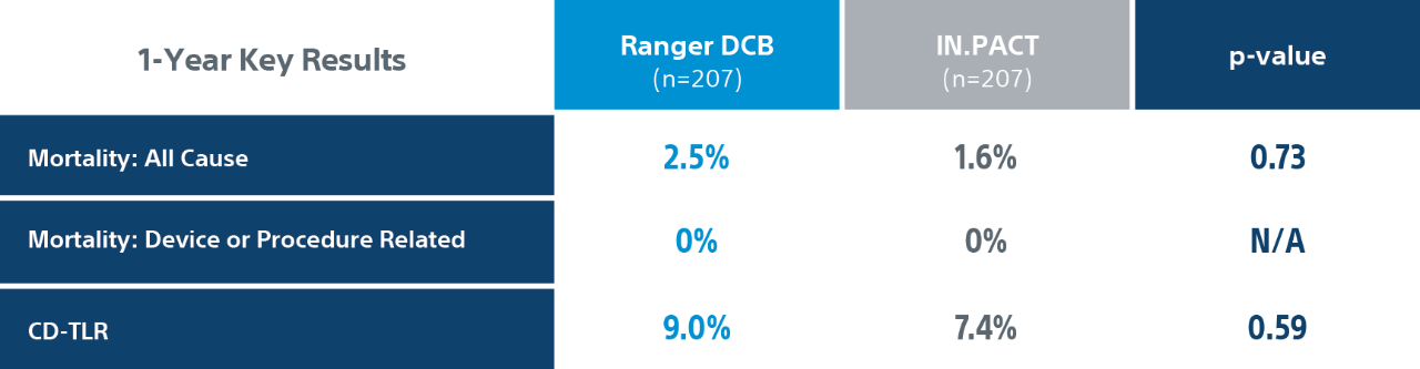Ranger DCB  1 year causes of mortality