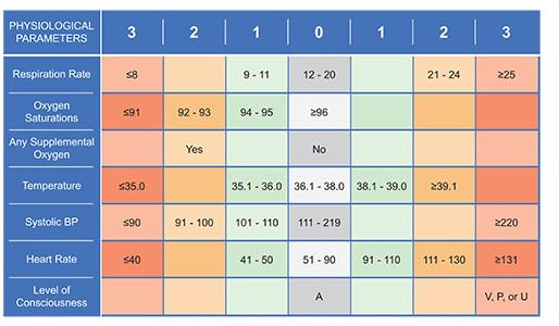 National Early Warning Score (NEWS) Chart