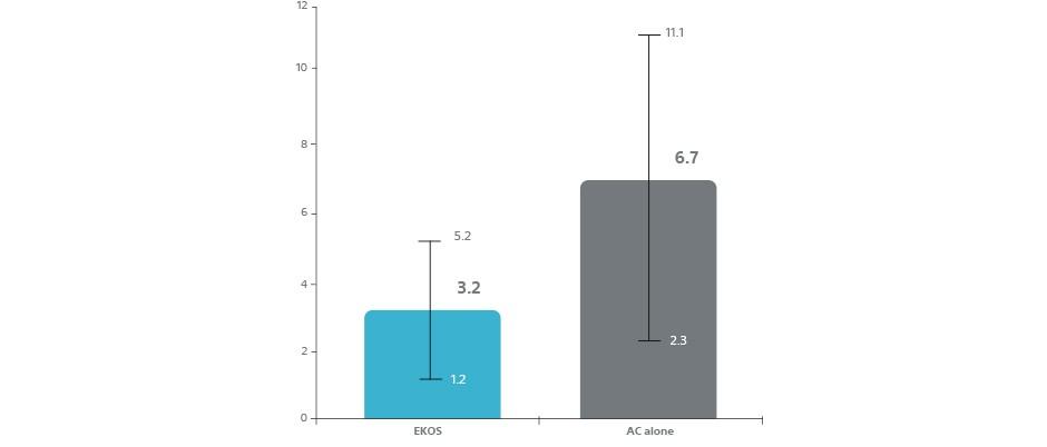 Average Length of Stay: EKOS Treated = 3.2 Days vs. AC = 6.7 Days