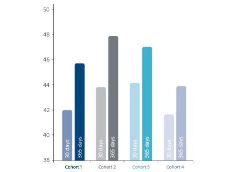 PEmb-QoL Score Decreased  for all Cohorts