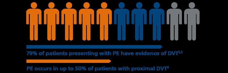 What is Acute Pulmonary Embolism?