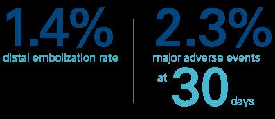 56% diabetic patients; 0 distal protection utilized