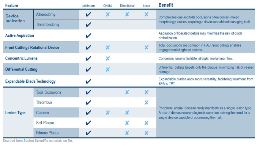 Features and Benefits comparison of Atherectomy Devices