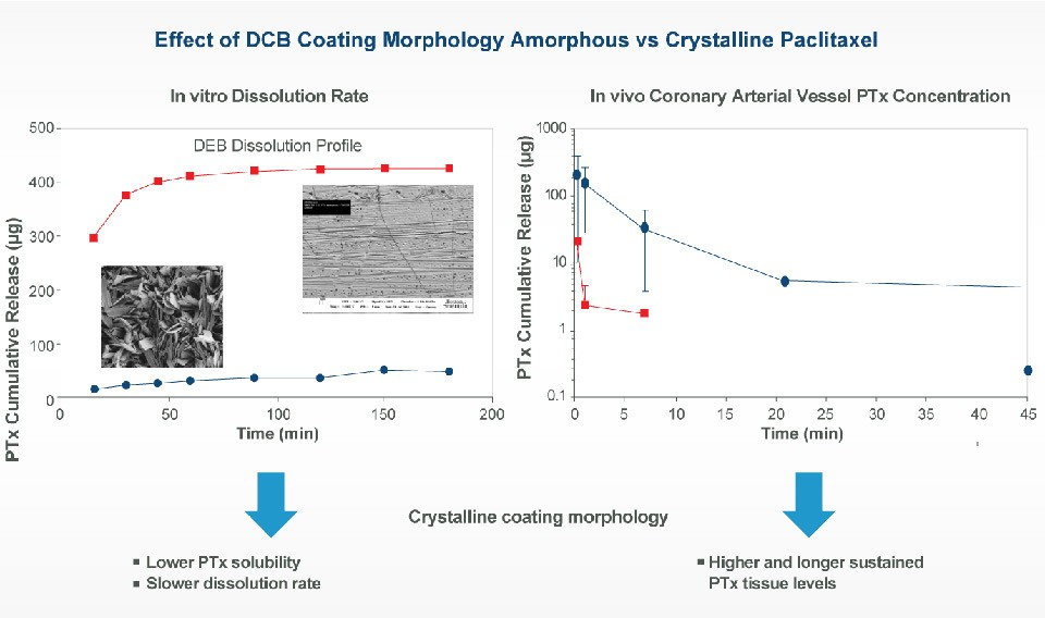 Graph showing difference in coating morphology