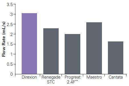 Dirextion Flow Rate